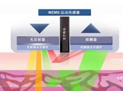 光学心率传感器的基本结构及工作原理解析
