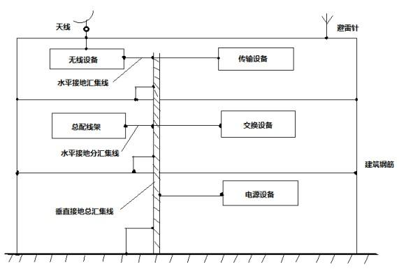 如何设计EMC保护电路
