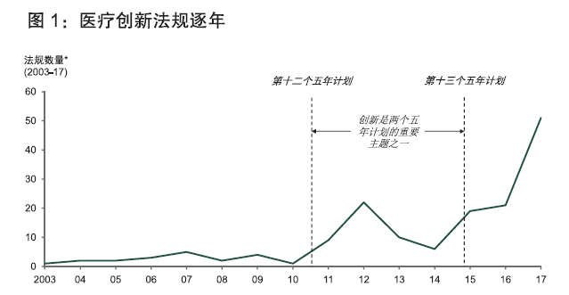亚博分析驱动中国医疗健康行业创新的市场动态、竞争格局和监管现状