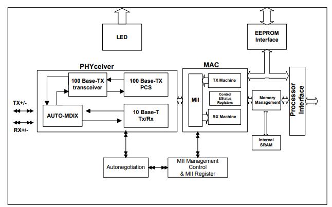 DM9000A带通用处理器接口的以太网控制器数据手册免费下载