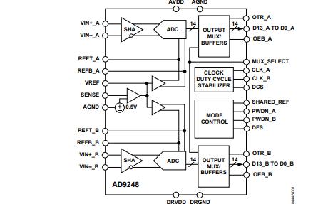 AD9248模数转换器的数据手册免费下载