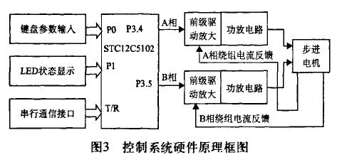 如何使用STC单片机进行SPWM步进电机的细分控制研究与实现
