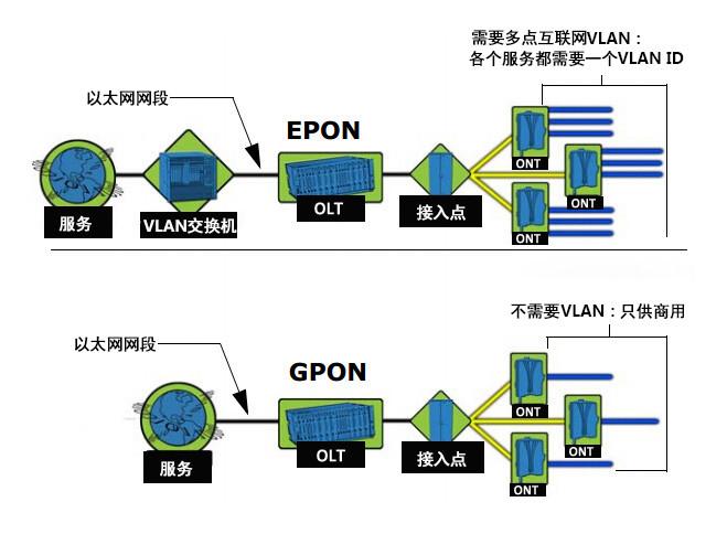 EPON和GPON链路层对比分析