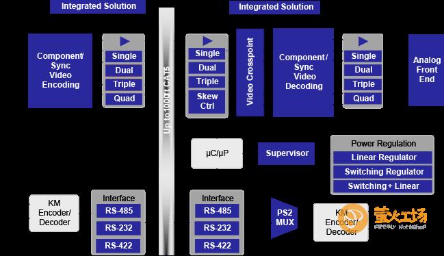 Renesas工程会议系统的Keyboard Video Mouse (KVM)解决方案