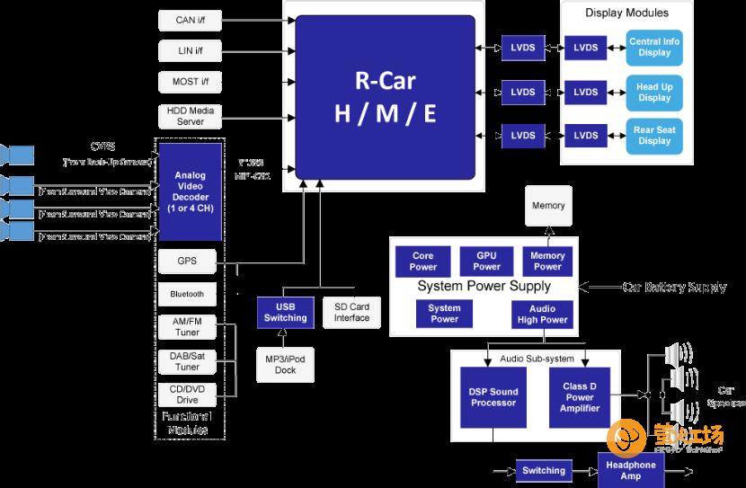 瑞萨R-Car平台车载多媒体娱乐解决方案