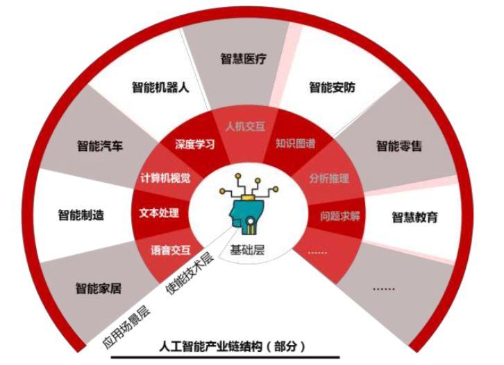 亚博2018人工智能产业创新评估白皮书:中国的AI产业创新发展现状
