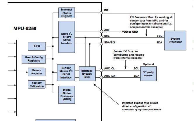 MPU9250芯片的相关资料合集免费下载