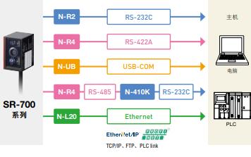 SR-700系列超小型二维码扫描器的详细介绍和数据手册免费下载