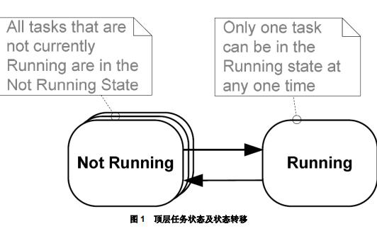 FREERTOS实时内核实用指南中文版免费下载