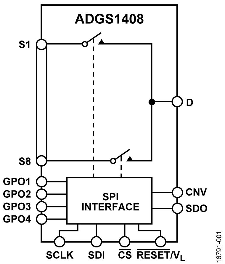 ADGS1408 SPI 接口 4 Ω RON, ±15 V/+12 V/±5 V、1.8 V 逻辑控制 8:1 多路复用器