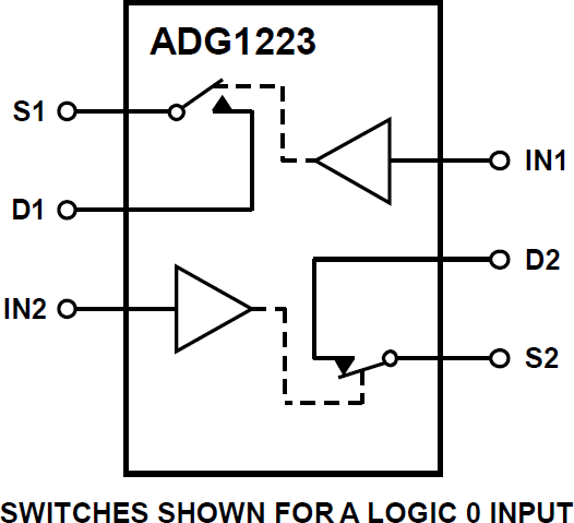 ADG1223 低电容、低电荷注入、±15 V/+12 V iCMOS®双通道单刀单掷开关