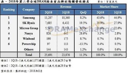 DRAM内存市场营收再创纪录 三大厂商的毛利率全面突破了60%