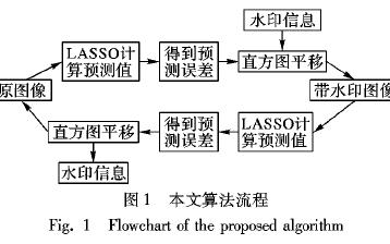 如何使用LASSO的可逆图像水印算法说明