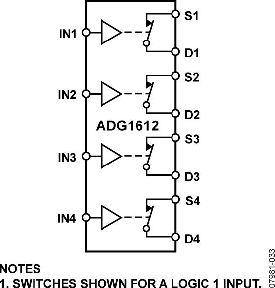 ADG1612 1 Ω典型导通电阻、±5 V、+12 V、+5 V和+3.3 V四路SPST开关