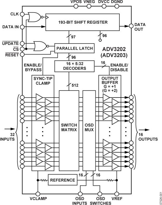 ADV3202 300 MHz、32 × 16缓冲式模拟交叉点开关