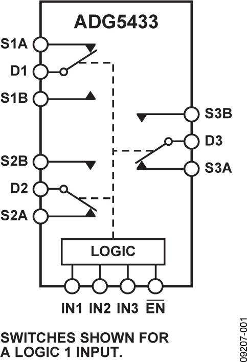 ADG5433 高压防闩锁型三通道SPDT开关