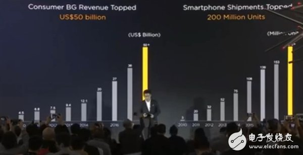 华为Mate20系列全球出货量超过750万台 全球25个国家和地区的份额超过10%