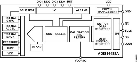 ADIS16488A 战术级10自由度惯性传感器
