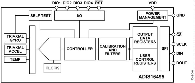 ADIS16495 战术级、6自由度惯性传感器