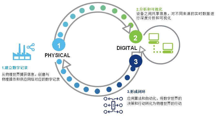 德勤:预测性维护和智能工厂
