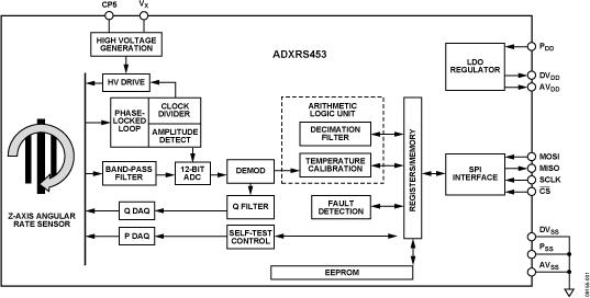 ADXRS453 高性能數字輸出陀螺儀