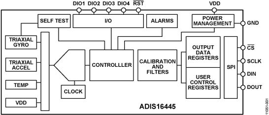 ADIS16445 紧凑型精密6自由度惯性传感器