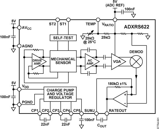 ADXRS622 ±250°/s偏航角速度陀螺儀