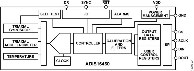 ADIS16460 紧凑型精密6自由度惯性传感器