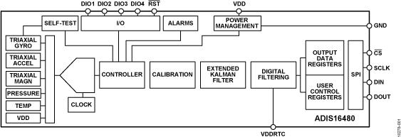 ADIS16480 具有动态方位输出的10自由度MEMS惯性传感器