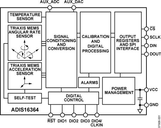 ADIS16364 高精密三轴惯性传感器