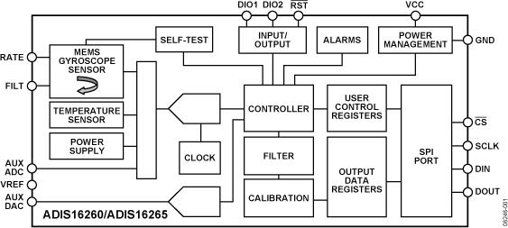 ADIS16260 可編程低功耗陀螺儀