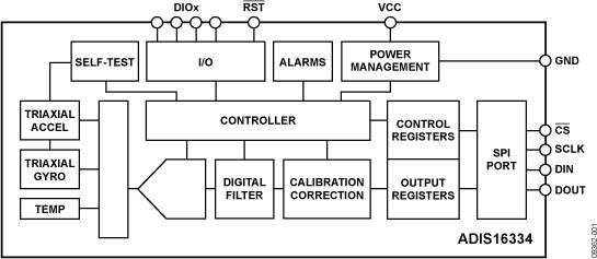 ADIS16334 薄型6自由度惯性传感器