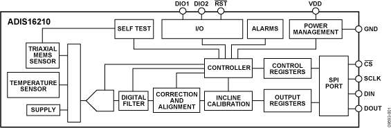 ADIS16210 带SPI的精密三轴倾角计和加速度计