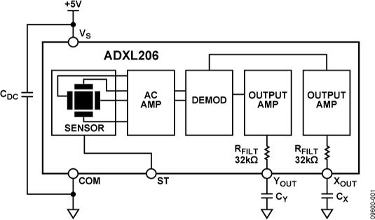 ADXL206 精密、±5 g、雙軸、高溫iME...