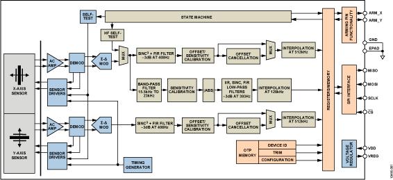 ADXL195 具有雙通道頻譜信號處理功能的單軸...