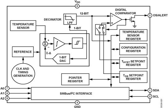 ADT75 ±2℃精度、12位数字温度传感器