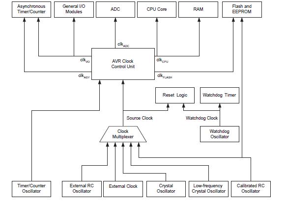ATmega16低功耗8位CMOS微控制器的详细中文资料免费下载
