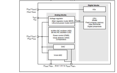 STM8L寄存器的参考手册翻译版免费下载