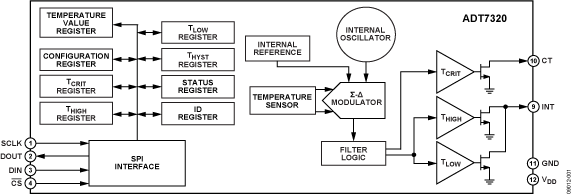 ADT7320 ±0.25°C精度的16位数字SPI温度传感器