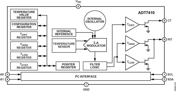 ADT7410 ±0.5°C精度、16-BIT数字I2C温度传感器