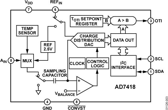 AD7418 10位数字温度传感器和单通道ADC