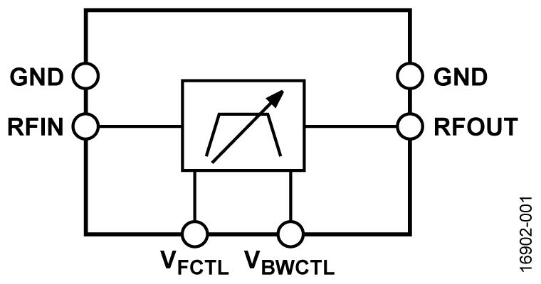 HMC890A 1.0 GHz 至 1.9 GHz 可調諧帶通濾波器