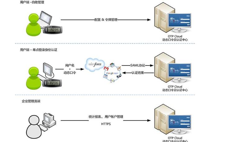 OTP软件的控件名称和定义及作用和说明