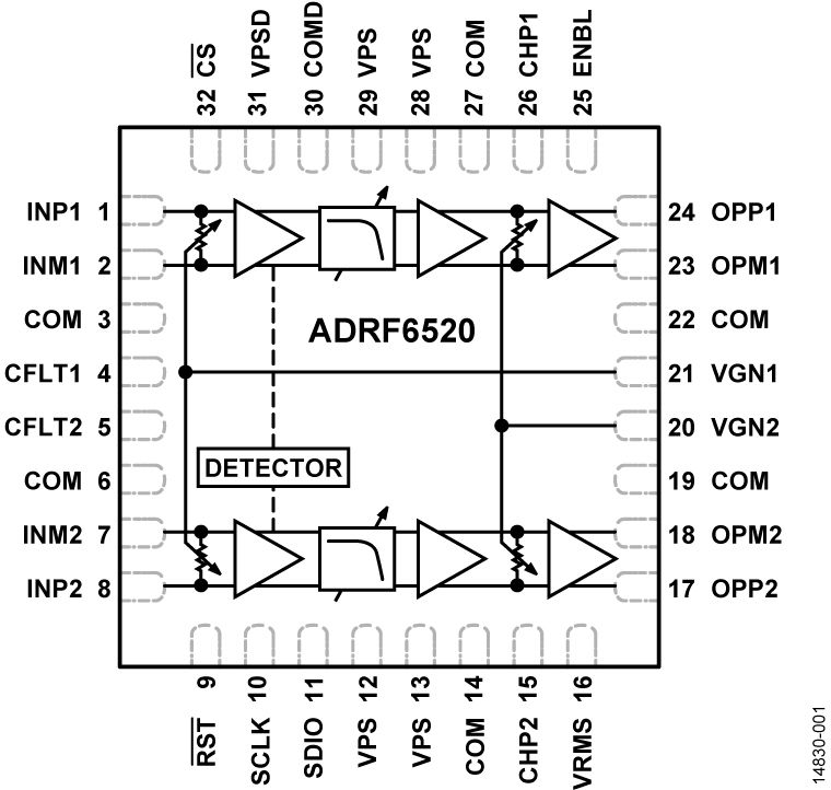 ADRF6520 针对μW无线电2 GHz通道间隔的双通道可编程滤波器和VGA