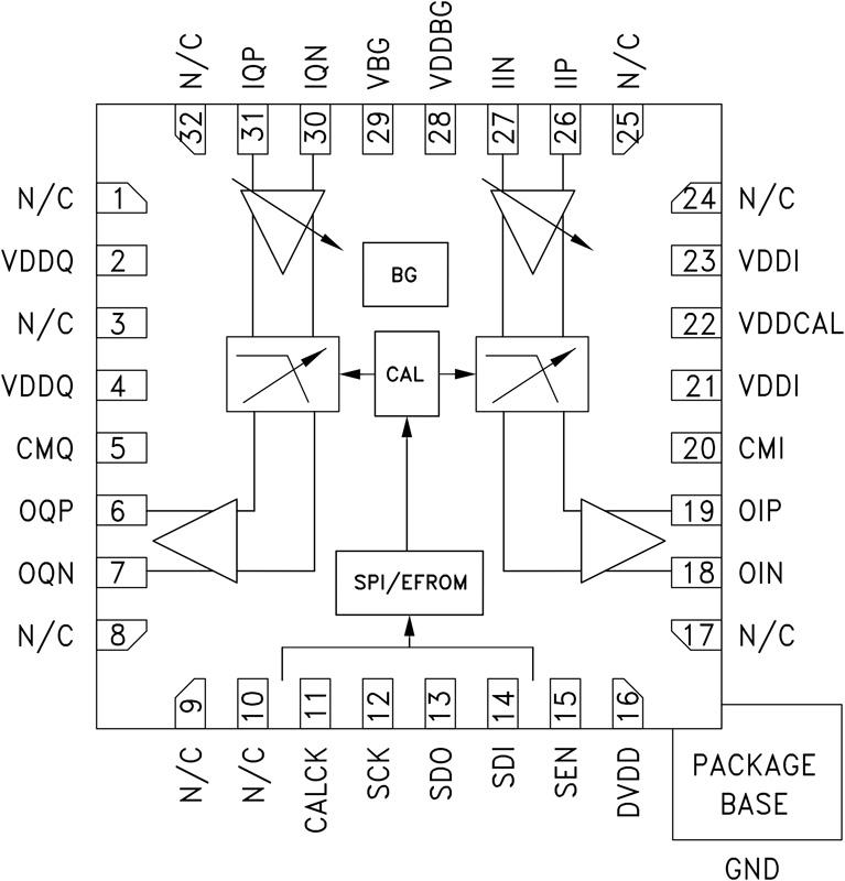 HMC1023 72 MHz双通道可编程低通滤波器