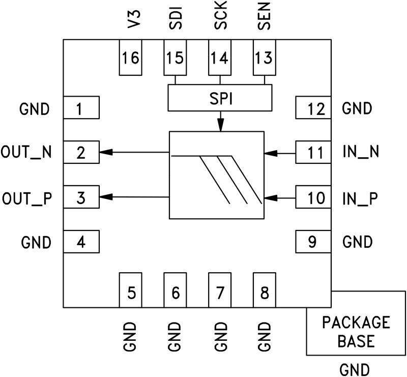 HMC1044 可編程諧波低通濾波器,1 - 3 GHz 3 dB帶寬