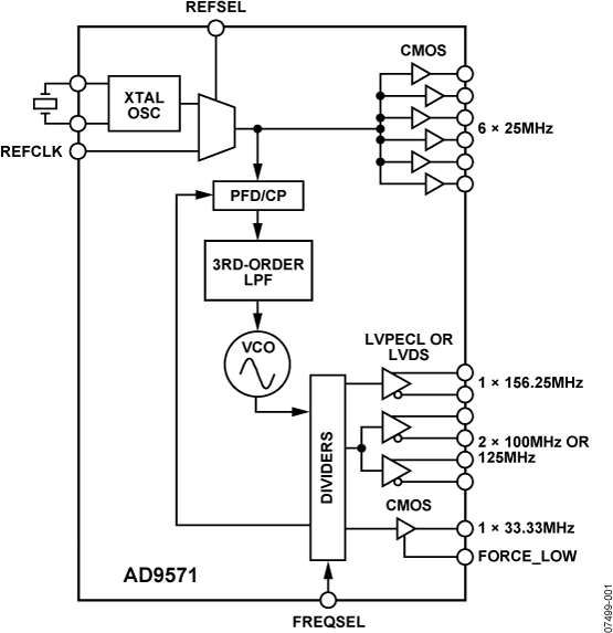 AD9571 以太网时钟发生器,10路时钟输出