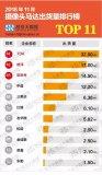 TOP11摄像头马达企业出货量排名状况