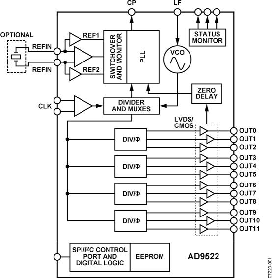 AD9522-1 12路LVDS/24路CMOS输出时钟发生器,集成2.4 GHz VCO