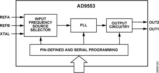 AD9553 灵活的时钟转换器,适合GPON、基站、SONET/SDH、T1/E1和以太网应用